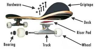 Skateboard Diagram
